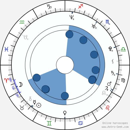 Marisa Lauren wikipedia, horoscope, astrology, instagram