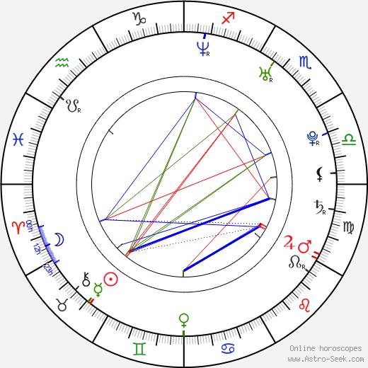Marisa Lauren birth chart, Marisa Lauren astro natal horoscope, astrology