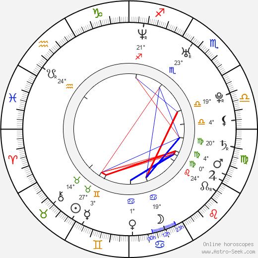 Matt Long birth chart, biography, wikipedia 2020, 2021