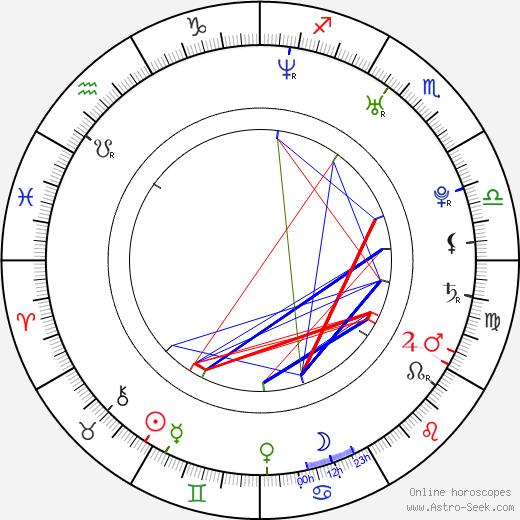 Matt Long birth chart, Matt Long astro natal horoscope, astrology