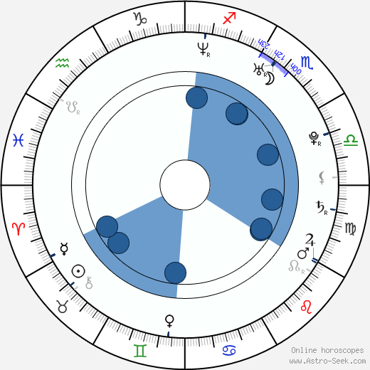 Michal Filipiak wikipedia, horoscope, astrology, instagram