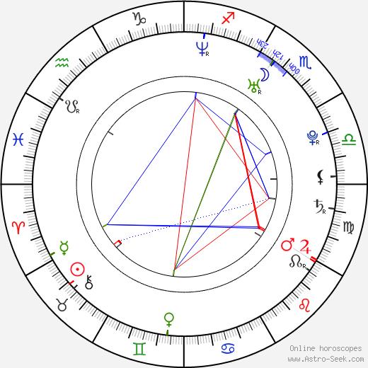 Michal Filipiak birth chart, Michal Filipiak astro natal horoscope, astrology