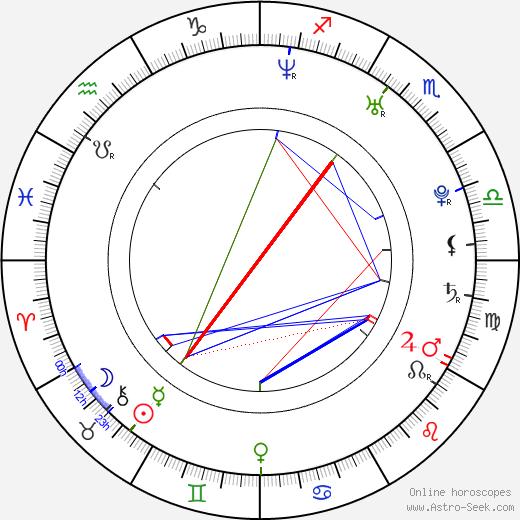 Milan Balog день рождения гороскоп, Milan Balog Натальная карта онлайн