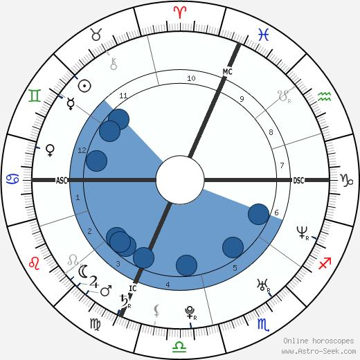 Morgan Benoit wikipedia, horoscope, astrology, instagram