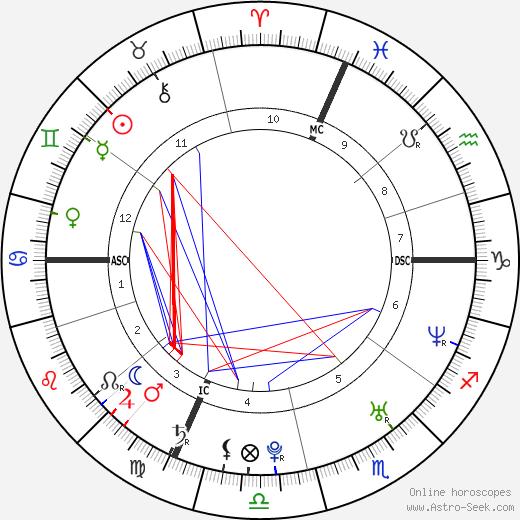 Запретное царство Morgan Benoit день рождения гороскоп, Morgan Benoit Натальная карта онлайн