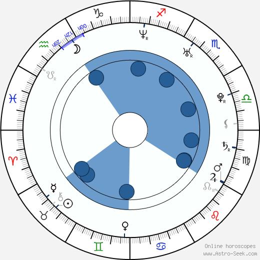 Nicole Brunner wikipedia, horoscope, astrology, instagram