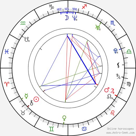 Olga Sutulova birth chart, Olga Sutulova astro natal horoscope, astrology