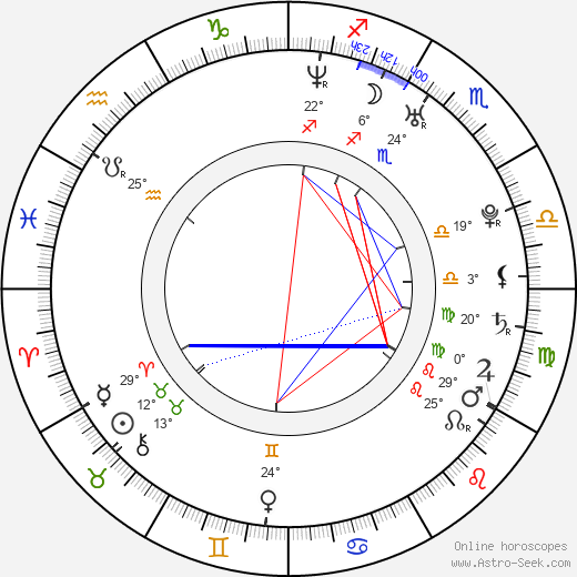 Pavel Gajdoš birth chart, biography, wikipedia 2019, 2020
