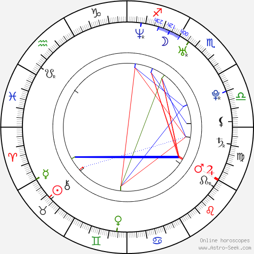 Pavel Gajdoš astro natal birth chart, Pavel Gajdoš horoscope, astrology