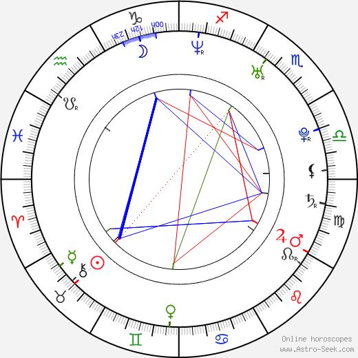 Rebecca Rudolf день рождения гороскоп, Rebecca Rudolf Натальная карта онлайн