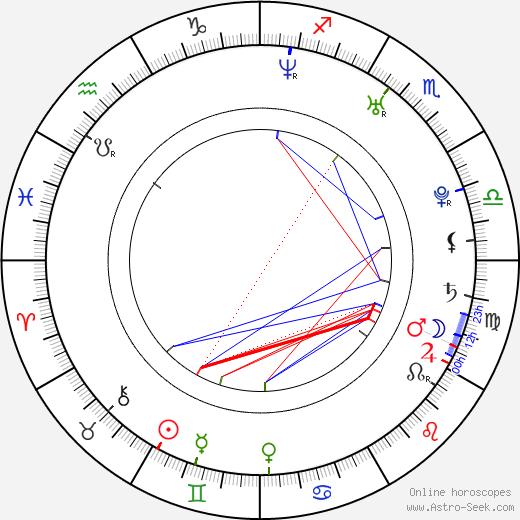 Rena Tanaka tema natale, oroscopo, Rena Tanaka oroscopi gratuiti, astrologia