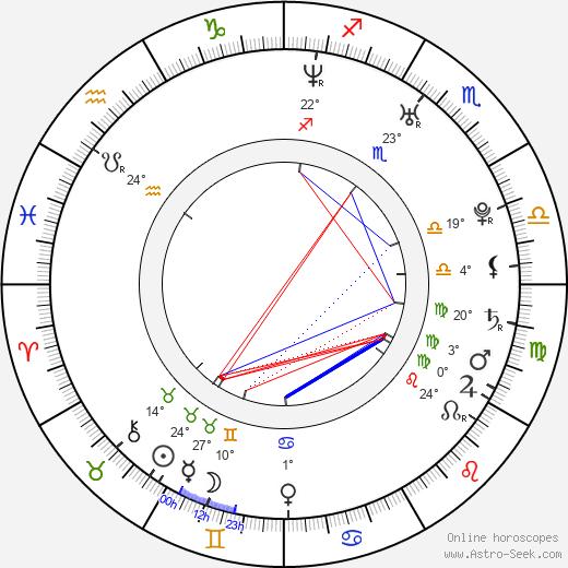 Rocky Marquette birth chart, biography, wikipedia 2019, 2020