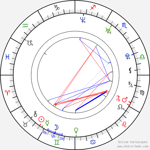 Rocky Marquette astro natal birth chart, Rocky Marquette horoscope, astrology