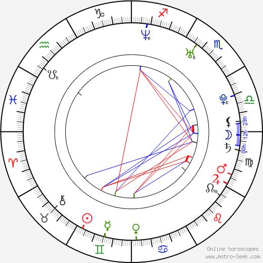 Sandi Gardiner astro natal birth chart, Sandi Gardiner horoscope, astrology