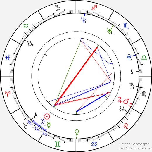 Sissela Benn день рождения гороскоп, Sissela Benn Натальная карта онлайн