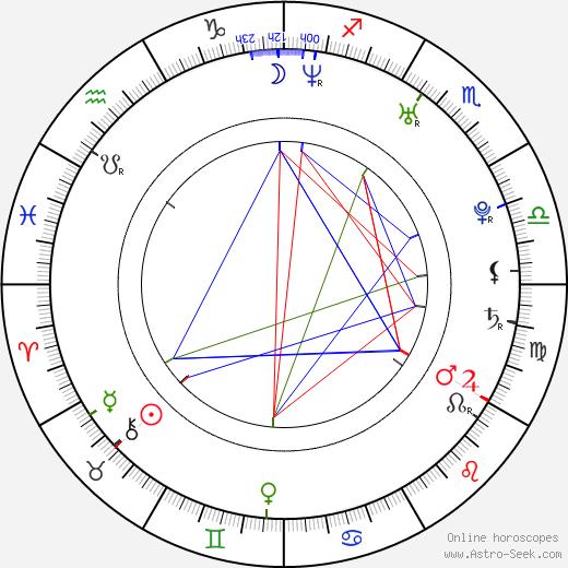 Tereza Šefrnová birth chart, Tereza Šefrnová astro natal horoscope, astrology