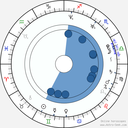 Will Janowitz wikipedia, horoscope, astrology, instagram