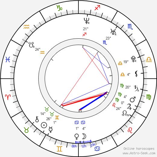 Xenia Novikova birth chart, biography, wikipedia 2020, 2021
