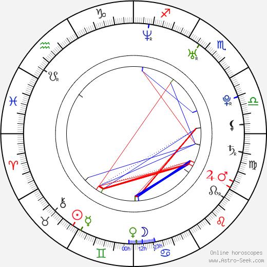 Xenia Novikova birth chart, Xenia Novikova astro natal horoscope, astrology