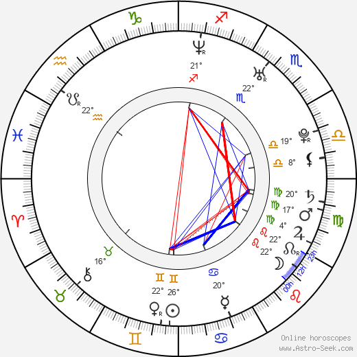 Adam Novák birth chart, biography, wikipedia 2019, 2020