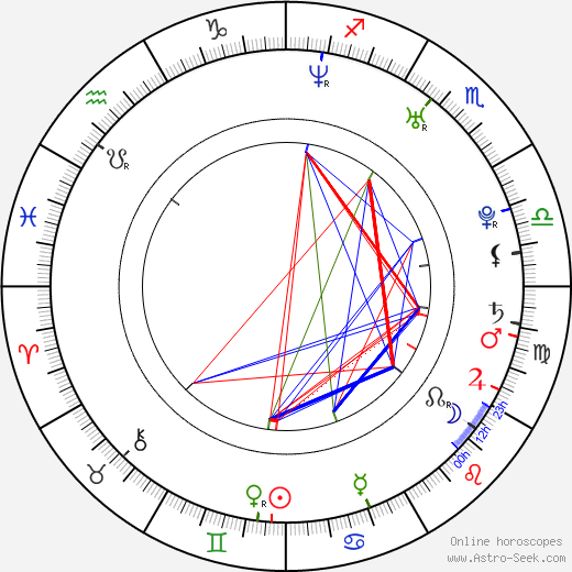 Adam Novák astro natal birth chart, Adam Novák horoscope, astrology