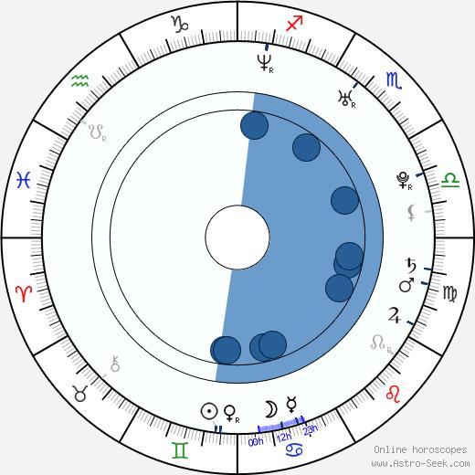 Amalie Ihle Alstrup wikipedia, horoscope, astrology, instagram