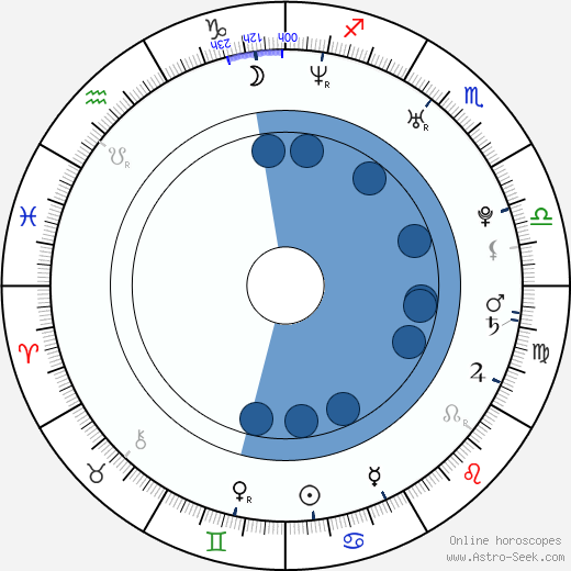 Andrea Verešová wikipedia, horoscope, astrology, instagram