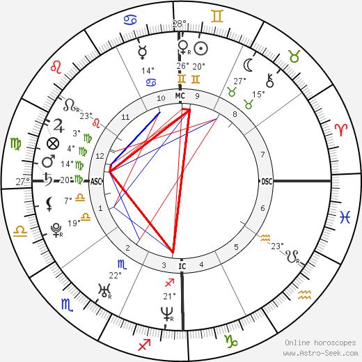 Azaria Chamberlain birth chart, biography, wikipedia 2018, 2019