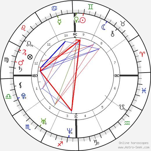 Azaria Chamberlain astro natal birth chart, Azaria Chamberlain horoscope, astrology