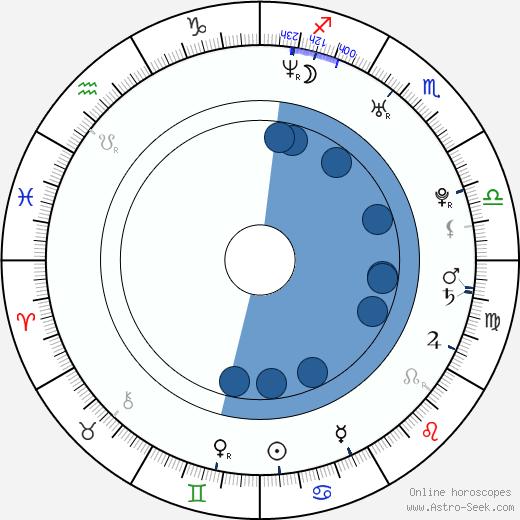 Corey Stewart wikipedia, horoscope, astrology, instagram