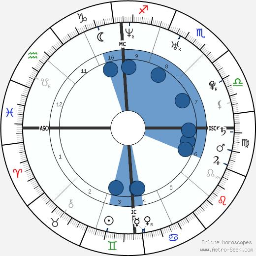 Damien Fahey wikipedia, horoscope, astrology, instagram