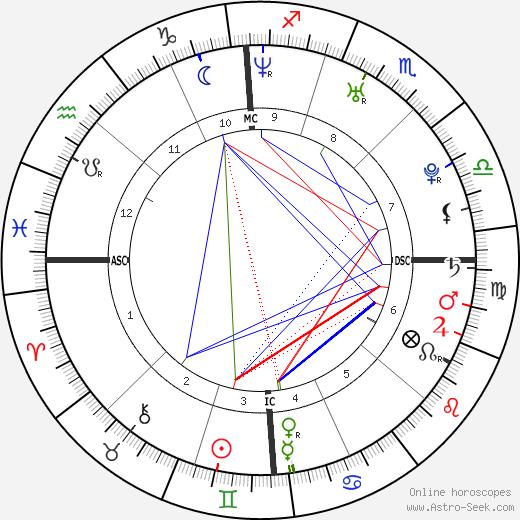 Damien Fahey astro natal birth chart, Damien Fahey horoscope, astrology
