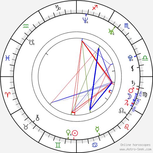 Дэвид Джинтоли David Giuntoli день рождения гороскоп, David Giuntoli Натальная карта онлайн