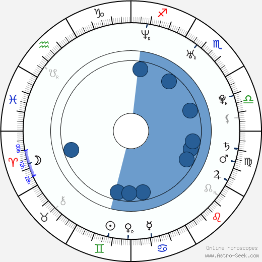 Ekaterina Vulichenko wikipedia, horoscope, astrology, instagram