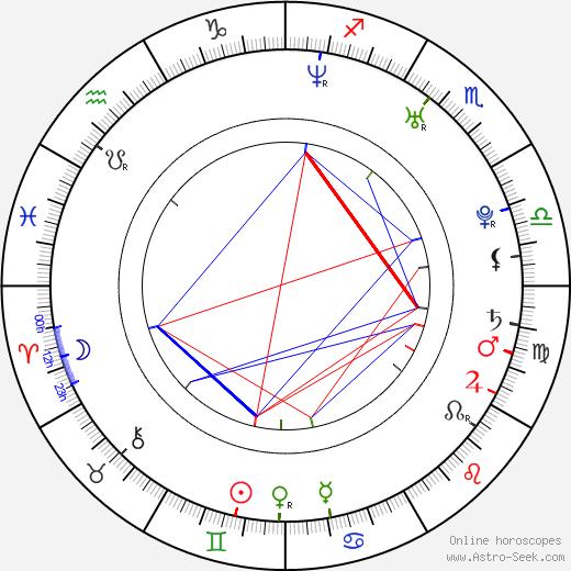 Ekaterina Vulichenko astro natal birth chart, Ekaterina Vulichenko horoscope, astrology