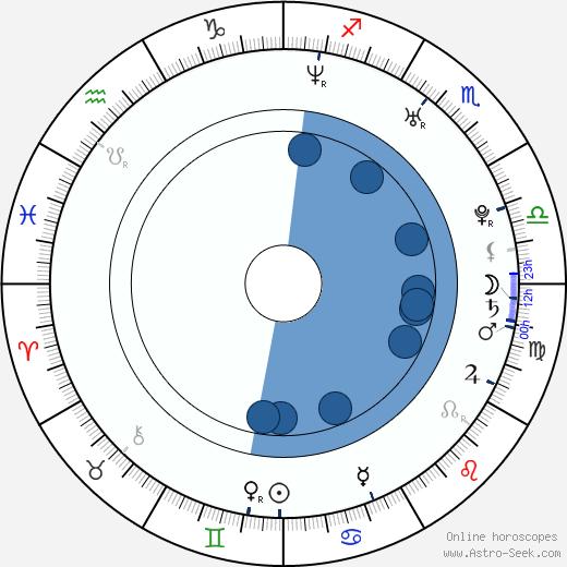 Gracy Singh wikipedia, horoscope, astrology, instagram