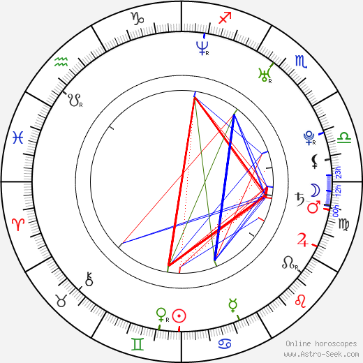 Gracy Singh tema natale, oroscopo, Gracy Singh oroscopi gratuiti, astrologia