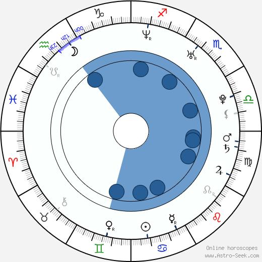 Greg Hall wikipedia, horoscope, astrology, instagram