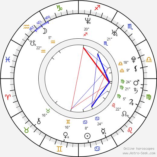 Greg Hall birth chart, biography, wikipedia 2020, 2021