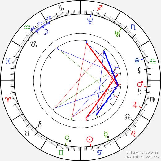 Greg Hall birth chart, Greg Hall astro natal horoscope, astrology