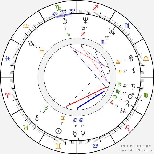 Ivana Jovanovic birth chart, biography, wikipedia 2019, 2020