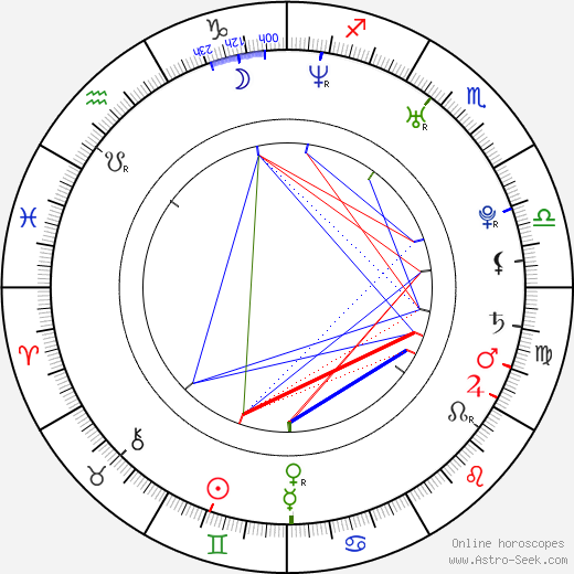 Ivana Jovanovic astro natal birth chart, Ivana Jovanovic horoscope, astrology