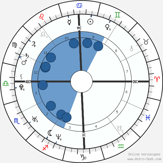Jacopo Gassman horoscope, astrology, sign, zodiac, date of birth, instagram