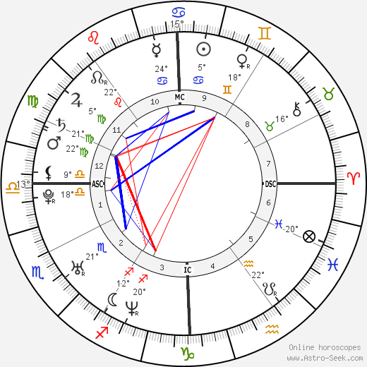 Jacopo Gassman birth chart, biography, wikipedia 2019, 2020