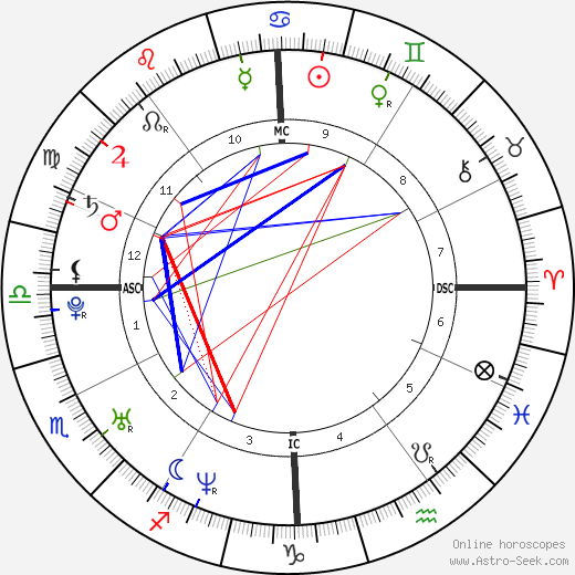 Jacopo Gassman birth chart, Jacopo Gassman astro natal horoscope, astrology