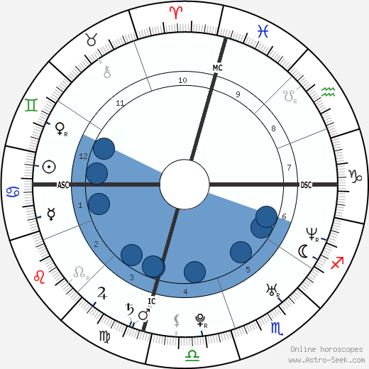 Jason Schwartzman horoscope, astrology, sign, zodiac, date of birth, instagram