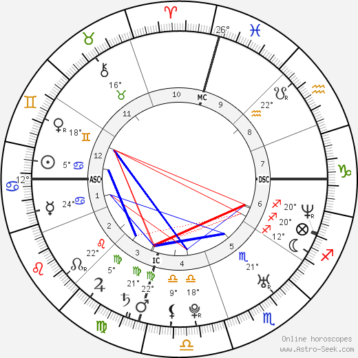 Jason Schwartzman birth chart, biography, wikipedia 2018, 2019