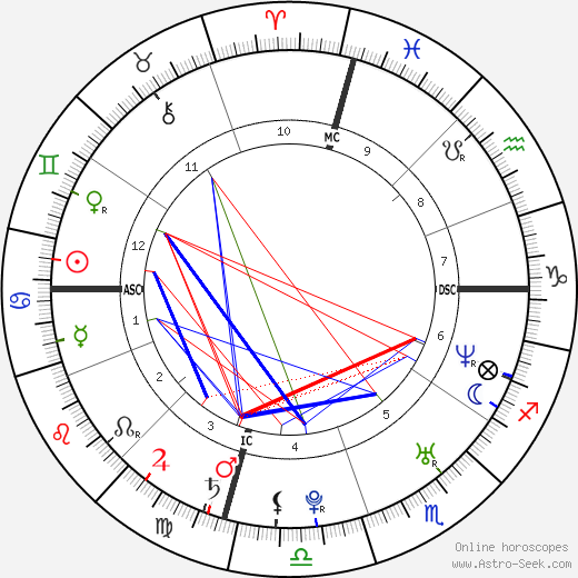 Jason Schwartzman astro natal birth chart, Jason Schwartzman horoscope, astrology