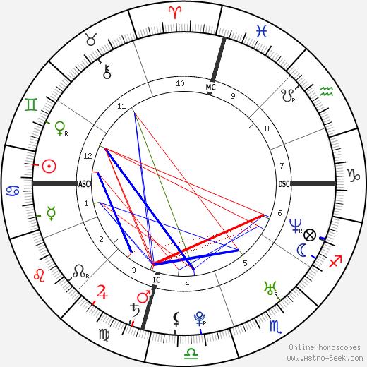 Джейсон Шварцман Jason Schwartzman день рождения гороскоп, Jason Schwartzman Натальная карта онлайн