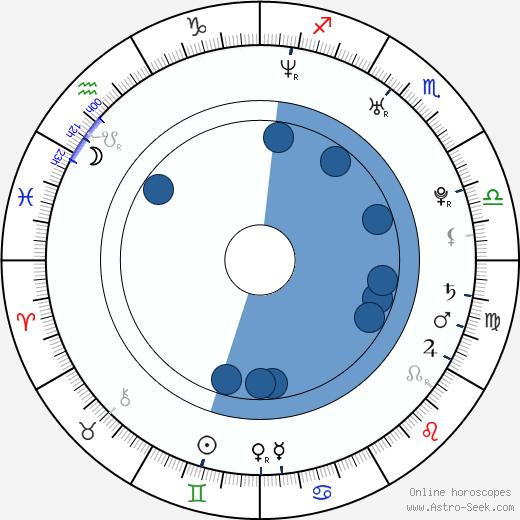 Jeremy O'Keefe wikipedia, horoscope, astrology, instagram